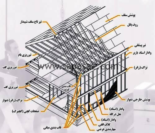 تفاوت سازه های بتنی و فلزیسازه