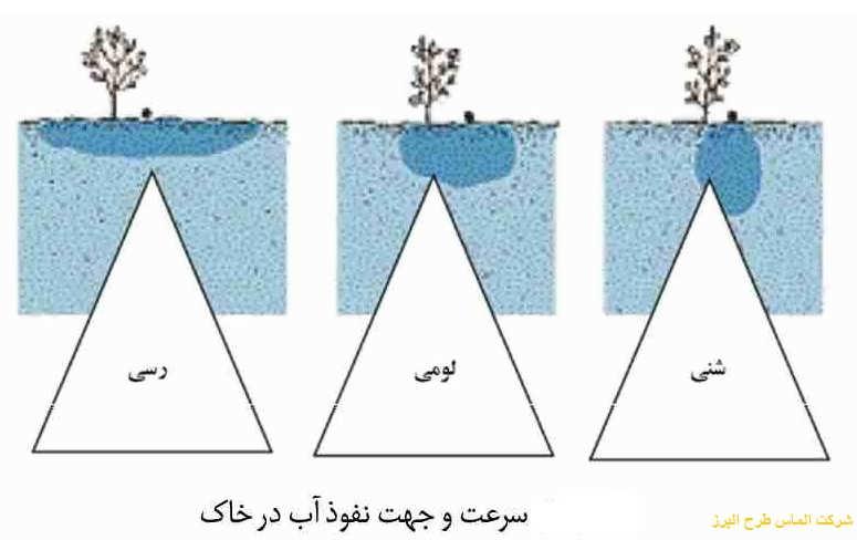 مدیریت آبیاری
