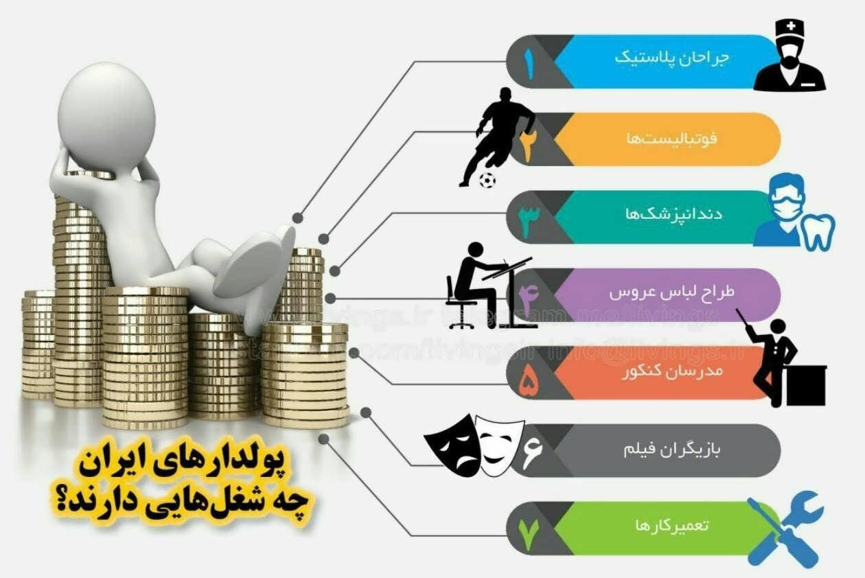 لیست مشاغل جدید و پردرآمد آزاد در ایران