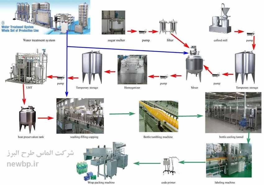 طرح توجیهی تولید آبمیوه