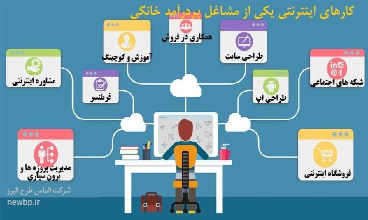 کارهای اینترنتی یکی از مشاغل پردرآمد خانگی