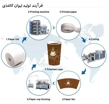 فرآیند تولید لیوان کاغذی