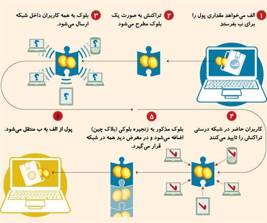 فرآیند تولید ارز دیجیتال(بیت کوین)