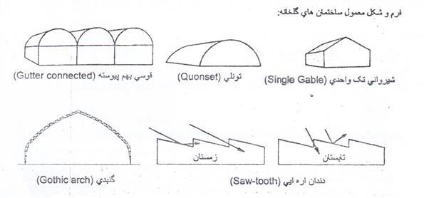 فرم و شکل معمول سازه کلخانه استاندارد
